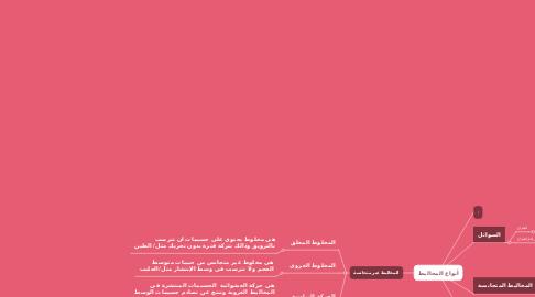 Mind Map: أنواع المخاليط