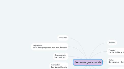 Mind Map: Les classes grammaticale