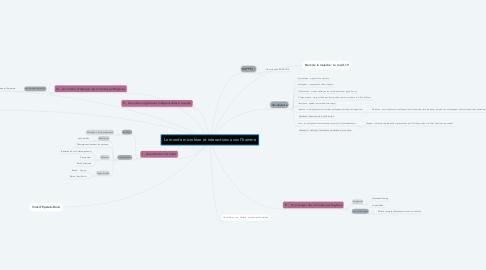 Mind Map: Le monde microbien et interactions avec l'homme