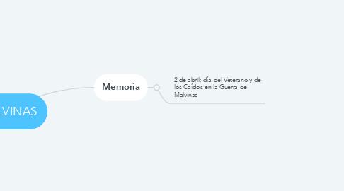 Mind Map: MALVINAS