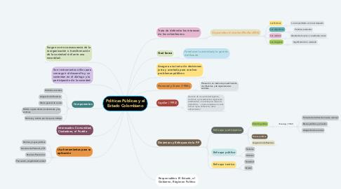 Mind Map: Políticas Públicas y el Estado Colombiano