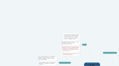 Mind Map: Políticas públicas de saúde no Brasil