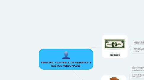 Mind Map: REGISTRO CONTABLE DE INGRESOS Y GASTOS PERSONALES.