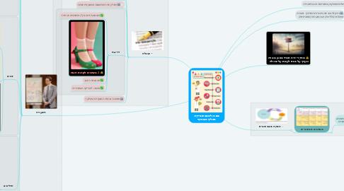 Mind Map: מבוא לסטטיסטיקה: תהליך המחקר