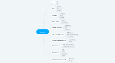 Mind Map: wireless network connection