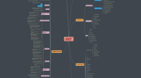 Mind Map: Derin Ven Trombozu