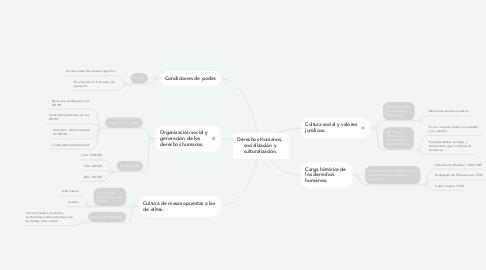 Mind Map: Derechos Humanos,  socialización y  culturalización.