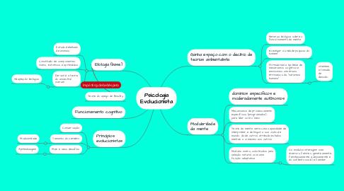 Mind Map: Psicologia Evolucionista