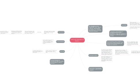 Mind Map: Historia da Fisioterapia no Mundo  :