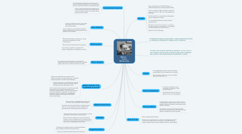 Mind Map: Skinner     Teoria Behaviorista