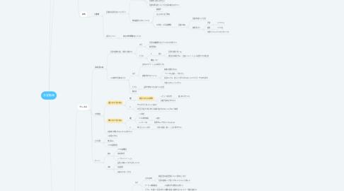 Mind Map: 志望動機