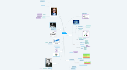 Mind Map: Internet y redes