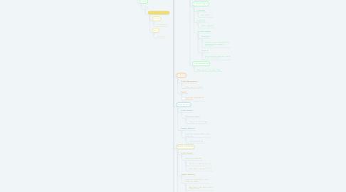 Mind Map: COCOS GRAM POSITIVOS
