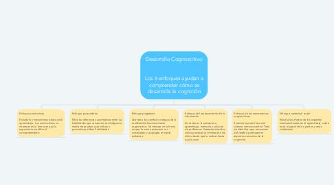 Mind Map: Desarrollo Cognoscitivo   Los 6 enfoques ayudan a comprender cómo se desarrolla la cognición