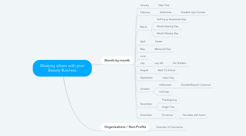 Mind Map: Blessing others with your Beauty Business