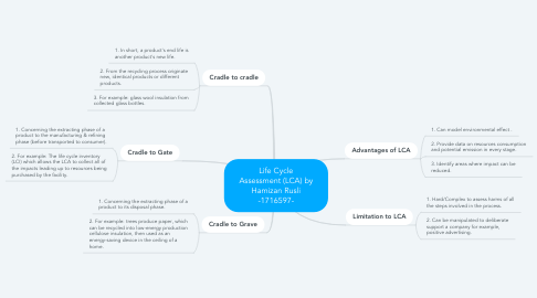 Mind Map: Life Cycle Assessment (LCA) by Hamizan Rusli -1716597-