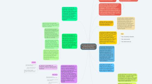 Mind Map: Currículo de la licenciatura en Educación Física, Recreación y Deportes.