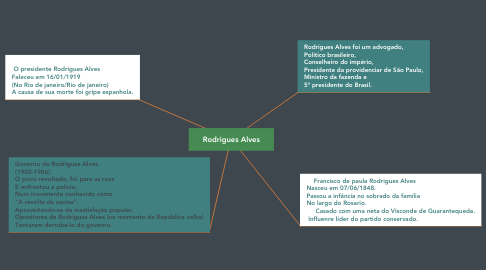 Mind Map: Rodrigues Alves