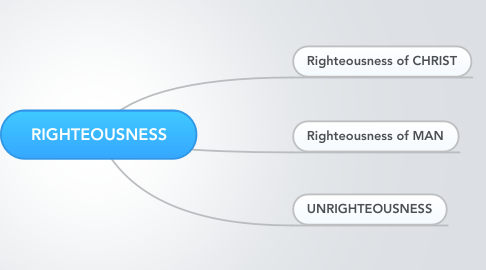 Mind Map: RIGHTEOUSNESS