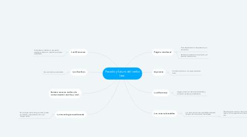 Mind Map: Pasado y futuro del verbo leer.