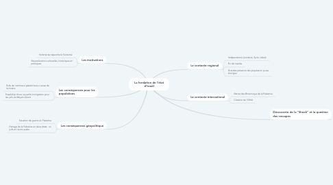 Mind Map: La fondation de l'état d'Israël