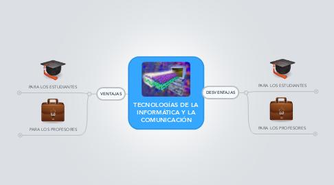 Mind Map: TECNOLOGÍAS DE LA INFORMÁTICA Y LA COMUNICACIÓN