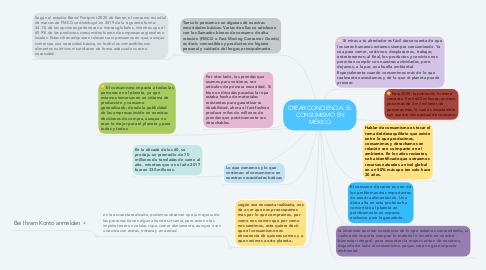 Mind Map: CREAR CONCIENCIA: EL CONSUMISMO EN MÉXICO