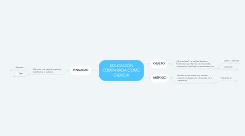 Mind Map: EDUCACIÓN COMPARADA COMO CIENCIA