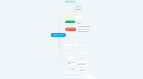 Mind Map: Construcción y producción del discurso escrito