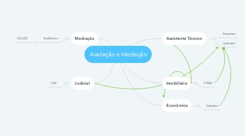 Mind Map: Avaliação e Mediação