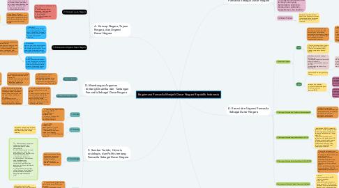 Mind Map: Bagaimana Pancasila Menjadi Dasar Negara Republik Indonesia