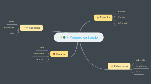 Mind Map: Métodos de Estudo