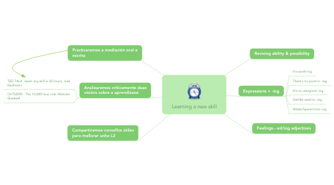 Mind Map: Learning a new skill