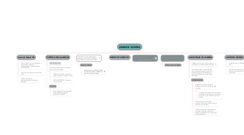 Mind Map: GRANDE GUERRA