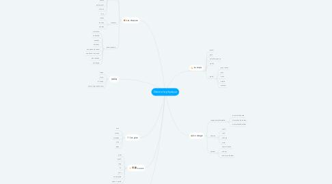 Mind Map: Décrire le physique
