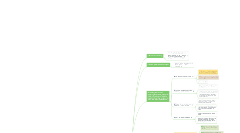Mind Map: Better Than Before Summary