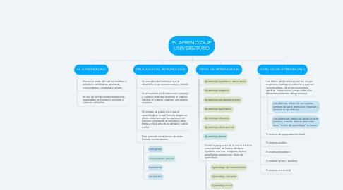 Mind Map: EL APRENDIZAJE UNIVERSITARIO