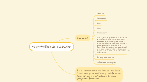 Mind Map: Mi portafolio de evidencias