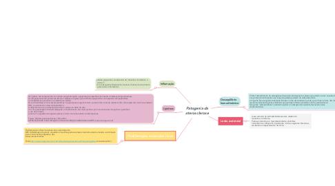 Mind Map: Patogenia da aterosclerose