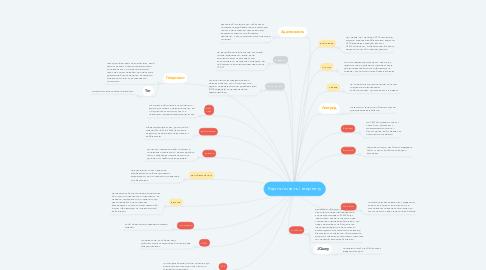 Mind Map: Карта понять інтернету