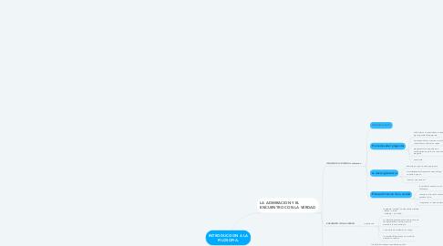 Mind Map: INTRODUCCION A LA FILOSOFIA.