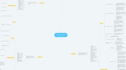 Mind Map: GESTIÓN DEL ALCANCE DEL PROYECTO