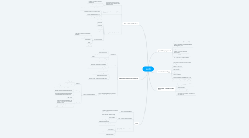 Mind Map: Spec Ed