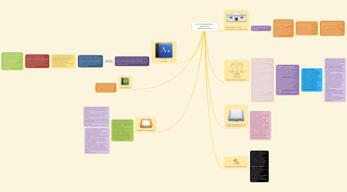 Mind Map: A.A. INTEGRADORA 1, RECURSO ADMINISTRATIVO