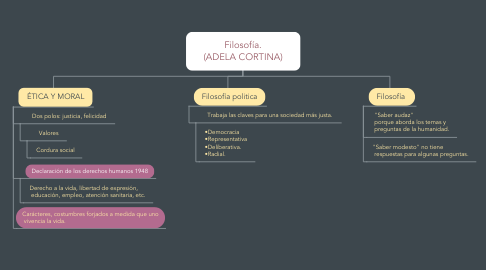 Mind Map: Filosofía. (ADELA CORTINA)