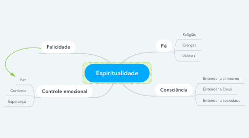 Mind Map: Espiritualidade
