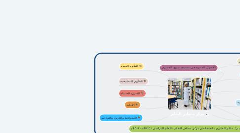 Mind Map: مركز مصادر التعلم