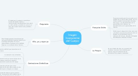 Mind Map: Imagen Inconsciente del Cuerpo