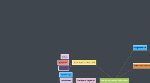 Mind Map: Estudio del mundo de los niños