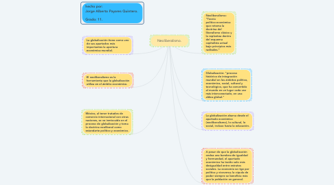 Mind Map: Neoliberalismo.